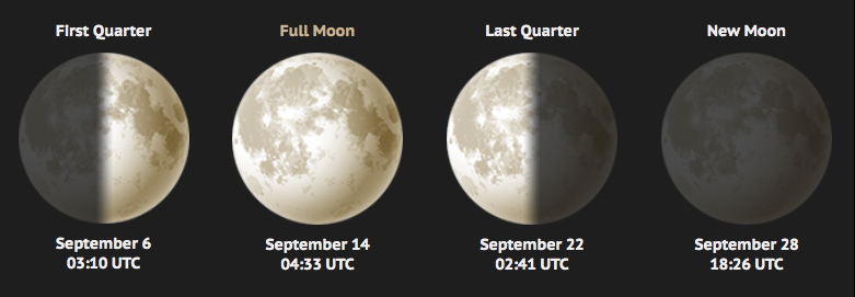 September 2019 Lunar Calendar - New & Full Moon Phases
